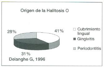 Origen_halitosis